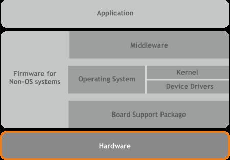 hardware_experites