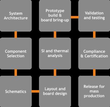 hardware_process