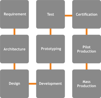 product_engineering_process