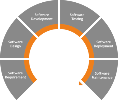 software_process